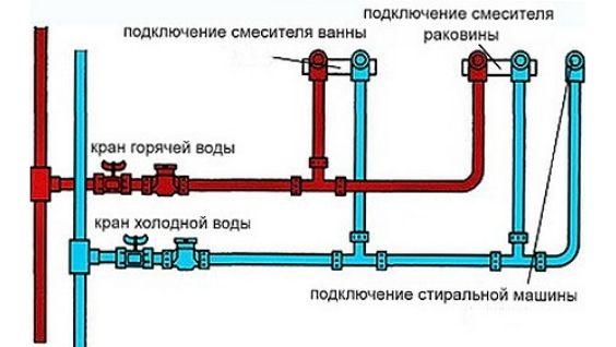 схема водоснабжения в квартире
